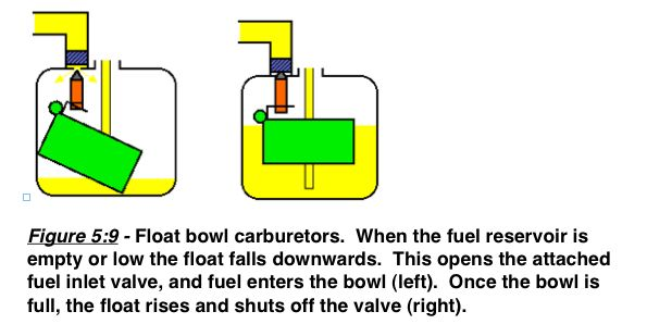 float-bowl-carburetor