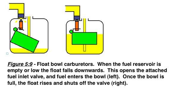 float-bowl-carburetor